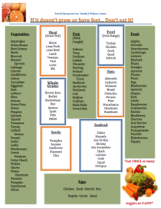 Nutritious Food Guidelines