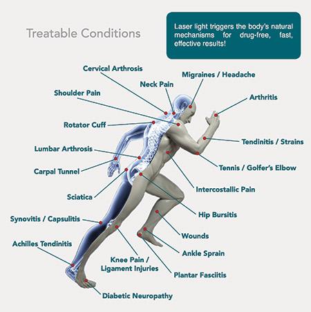Laser treatable conditions