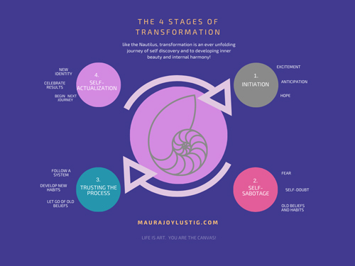the-four-stages
