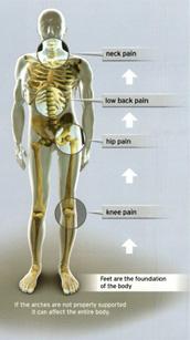 foot leveler orthotics graphic