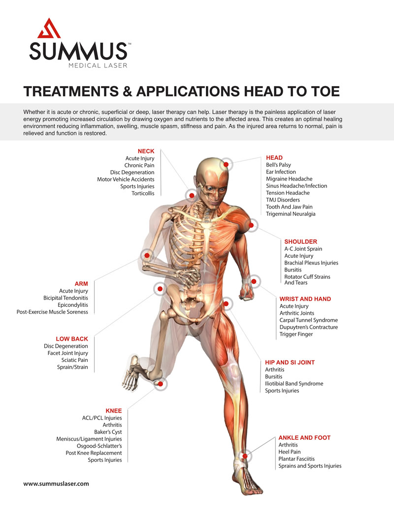 Conditions treated illustration