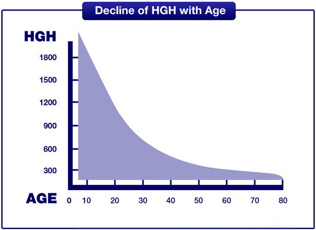 HGH-Levels-Over-the-Years1