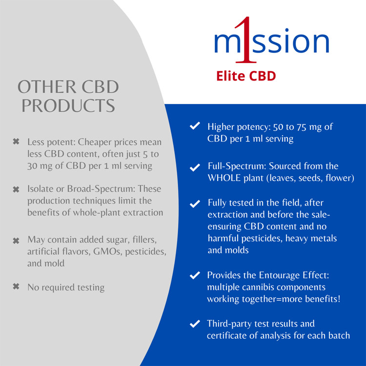 1Mission-CBD comparison to other CBD products