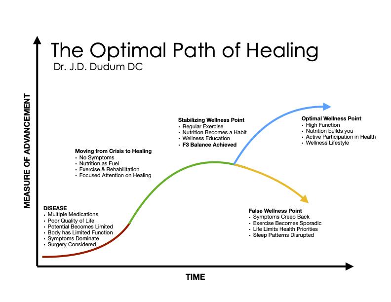 Health curve graphic
