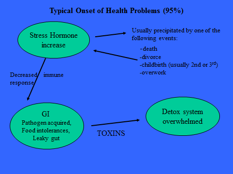 flow chart of typical onset of health problems