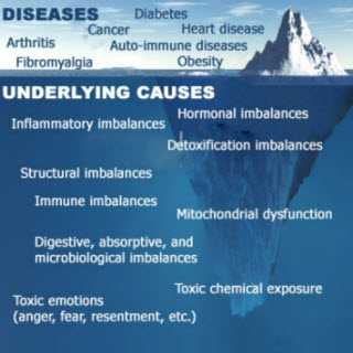 Basics of Functional medicine