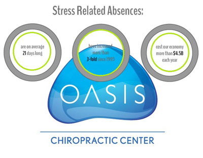 Stress Related Absences
