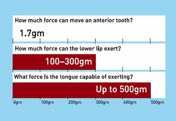 how much force can move anterior tooth