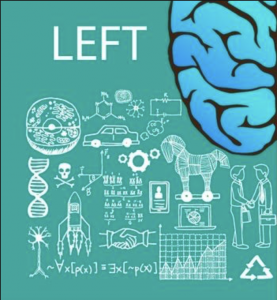 Graphic of what the Left brain controls
