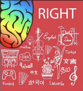 Graphic of the Right side of the brain