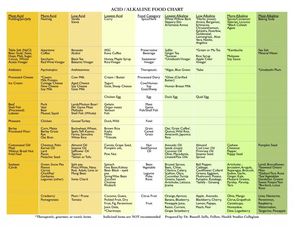 ACID_Alkaline_Diet_ColorJ