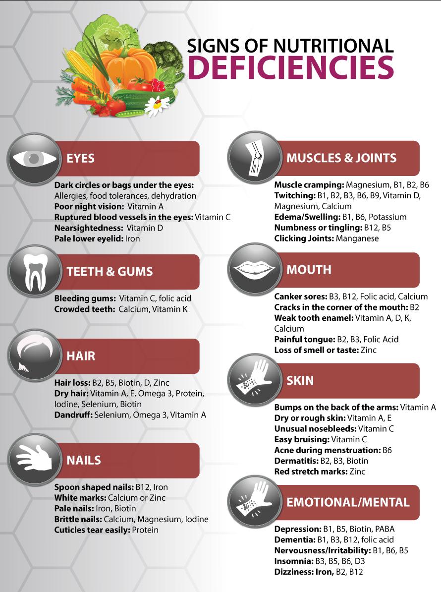 NUTRIENTDEFICIENCIES_Signs 2