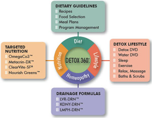 Detox 360 at Caplan Chiropractic