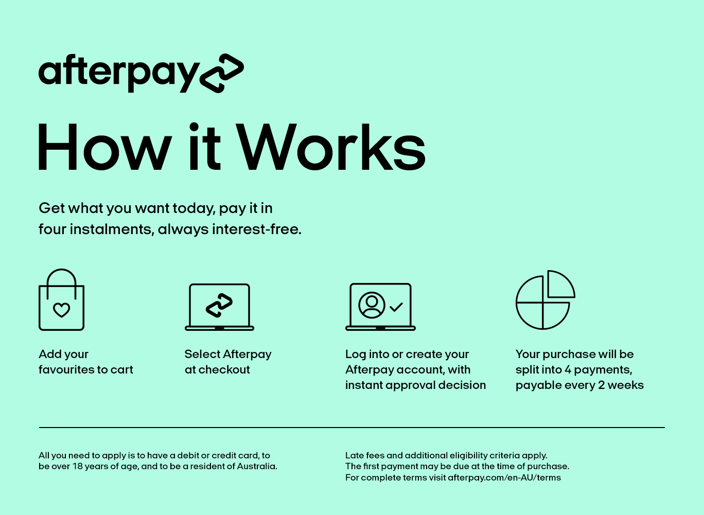 How Afterpay works graphic