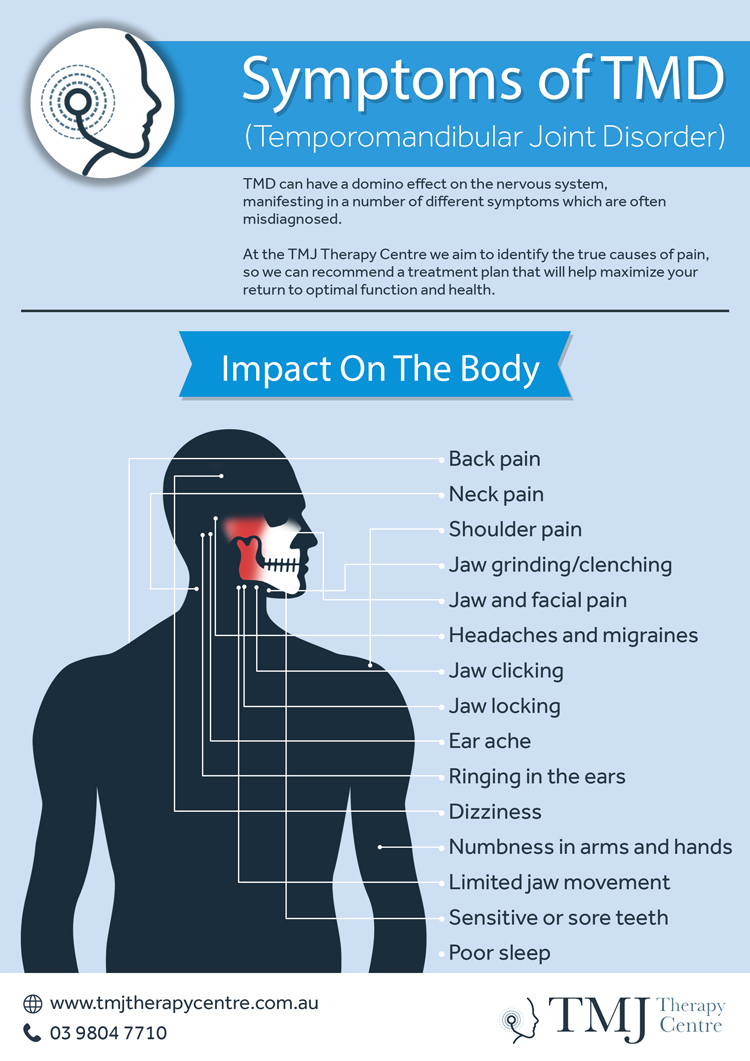 Symptoms of TMD infographic