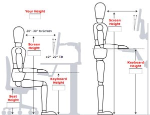 Ergonomic workspace diagram