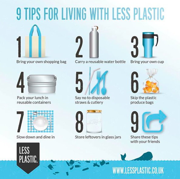 Living with less plastic