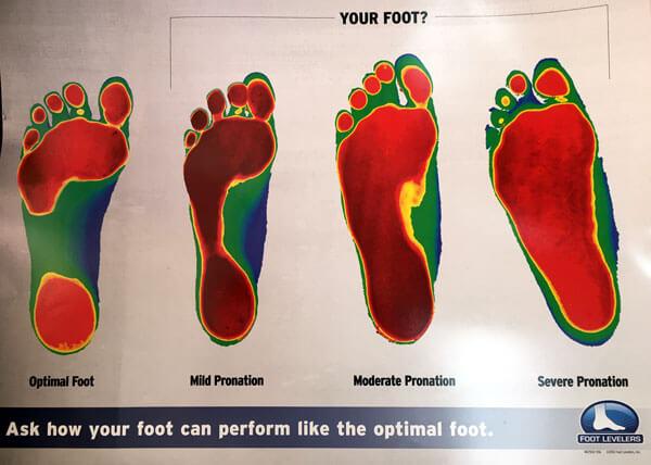 Get Your Optimal Foot
