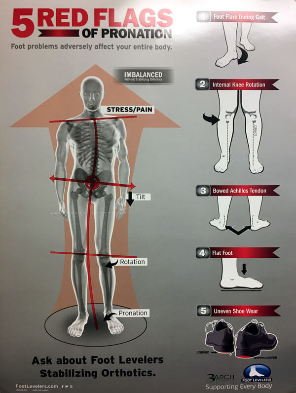 Five Red Flags of Pronation