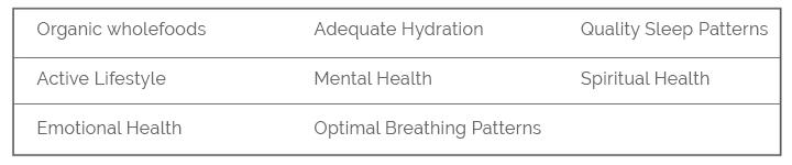 Foundation principles of health