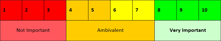 motivation ranking table