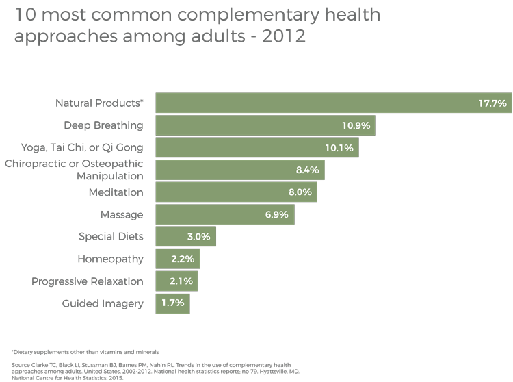 Health approaches graph