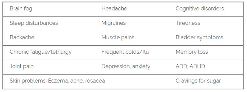 gut related symptoms outside gut