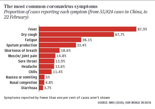 table symptoms