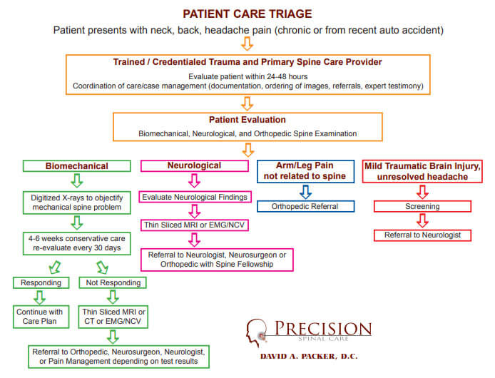 Patient Care Triage