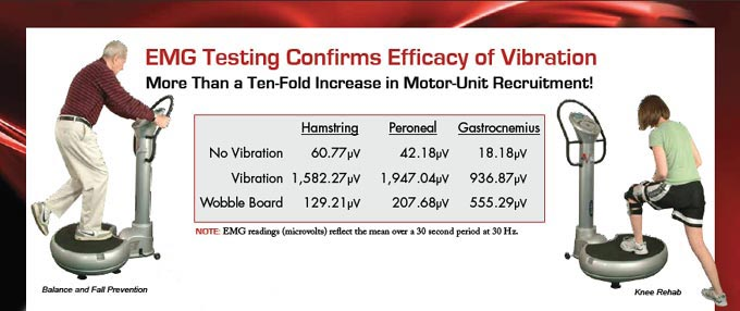 EMG Testing Confirms Efficacy of Vibration