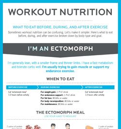 Workout nutrition graphic