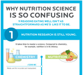 nutrition science graphic