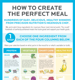 Perfect meal graphic
