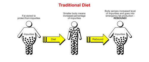 traditional diet