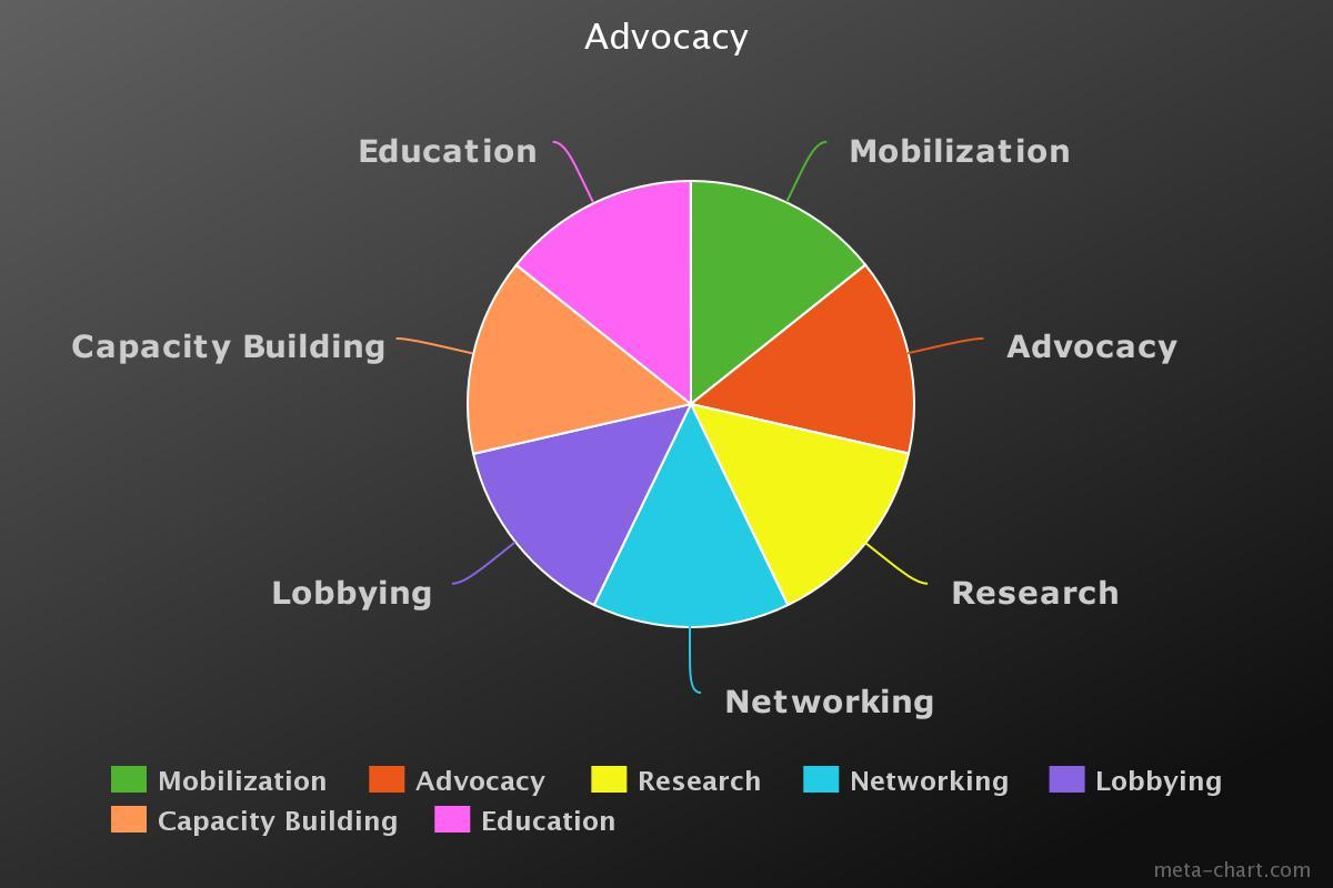 advocacy chart