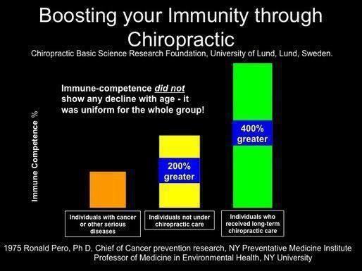 immune competence-Pero