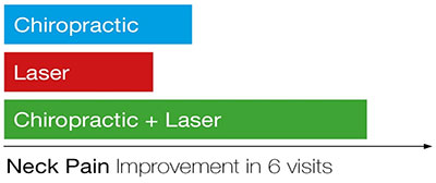 The effectiveness of combined Chiropractic & Laser Therapy