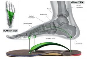 foot-leveler