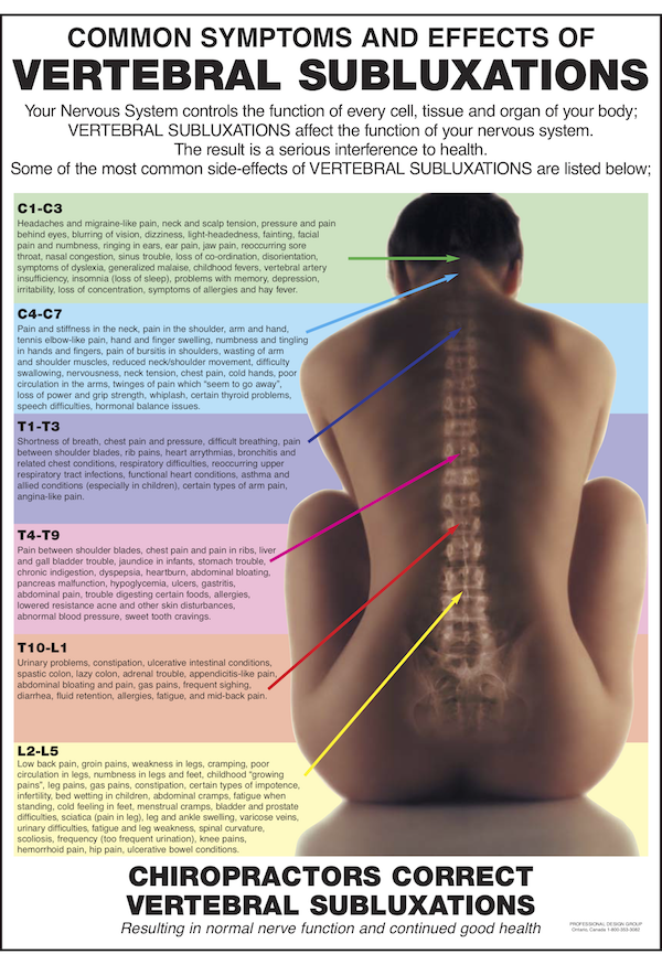 Symptom List Vertebral Subluxation