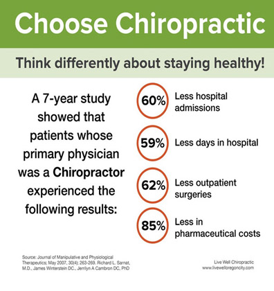 A chart with chiropractic statistics.