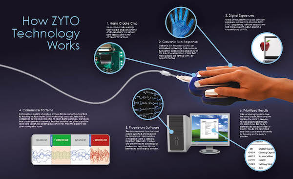 ZYTO technology at {PRACTICE NAME} in {PJ}