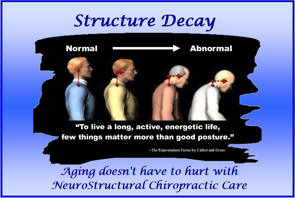 Posture Decay
