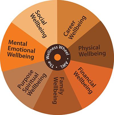 Wellness Wheel Graphic