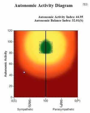 AutonomicActivityDiagram