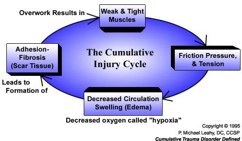 As injuries start to accumulate, this can lead to a downward cycle in your health.