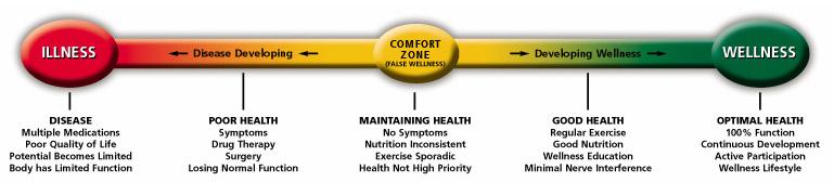 A wellness chart