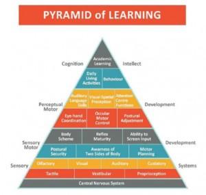 Tullius Pyramid of Learning