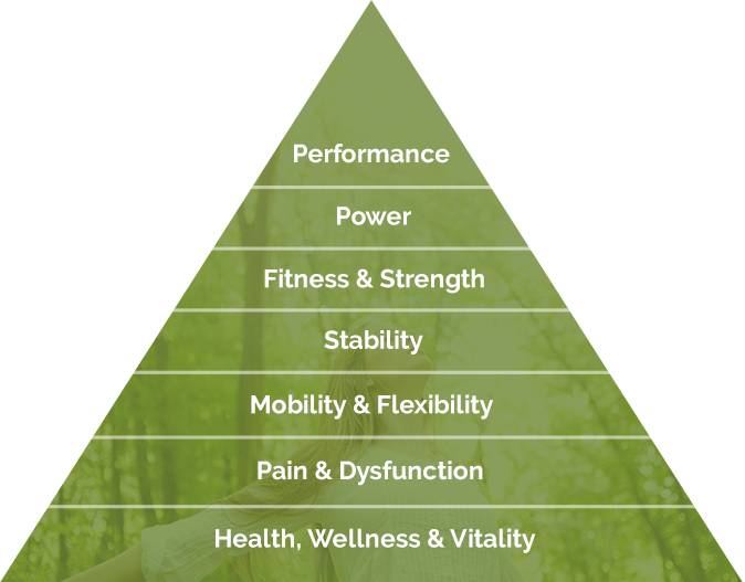 performance-pyramid
