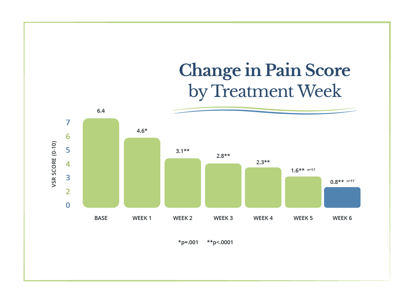 pain score graph