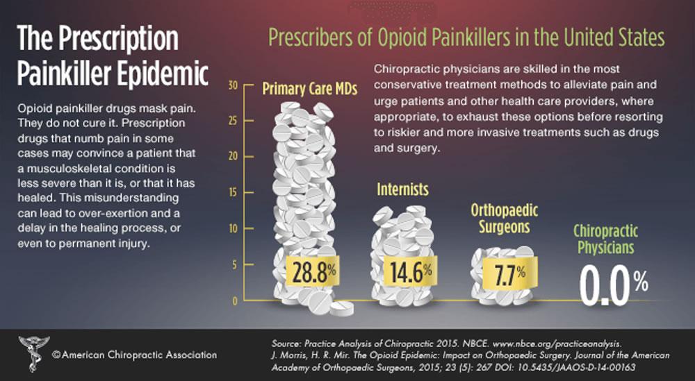 The pRescription Painkiller Graph